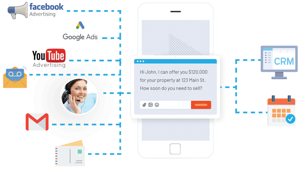 Marketing in real estate investing with social media ads, google search ads email postcards voicemails and cold calling then going to CRM and calendar